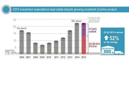 Wat betekent schaarste op de markt van prime-vastgoed voor logistiek vastgoed?