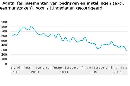 Aantal faillissementen opnieuw gedaald
