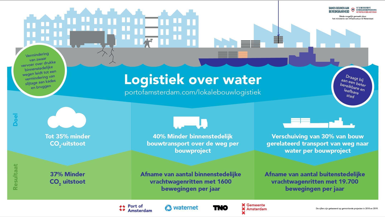 Amsterdam Vaart! leidt tot minder uitstoot en congestie in de stad