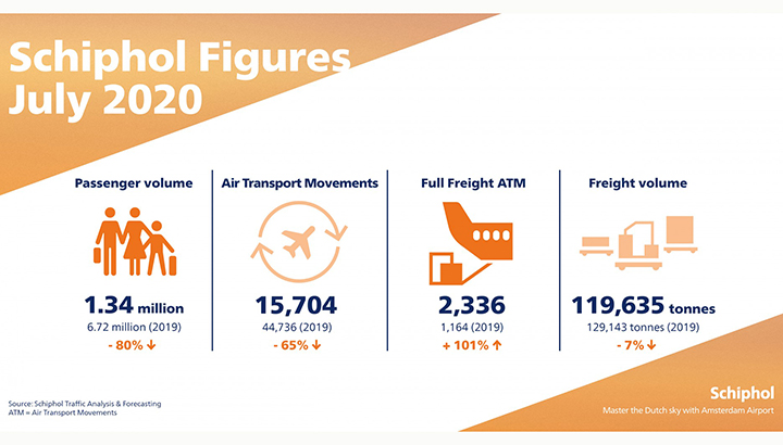 Vrachtvluchten Schiphol stijgen met 101% in juli, passagiersvluchten dalen 65%