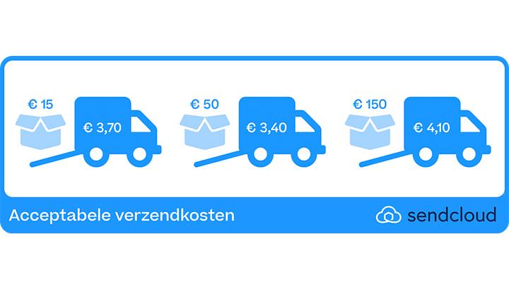 Nederlanders willen steeds minder verzendkosten betalen